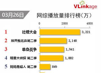 [新闻]170327 网综榜单排名公布  《北鼻》第二季播放量位居第二