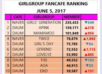 [分享]170617 女团fancafe人数排行榜 GFRIEND大幅增长获得六位