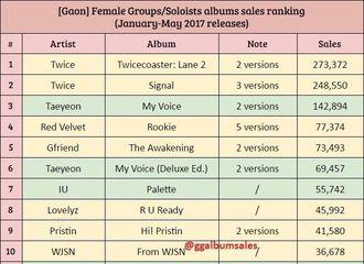 [分享]170618 女团&女Solo歌手Gaon专辑销量排行 GFRIEND位居五位