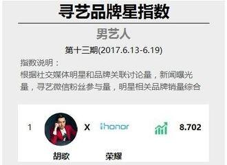 [新闻]170620 明星品牌星指数周榜 胡歌携新代言强势登顶