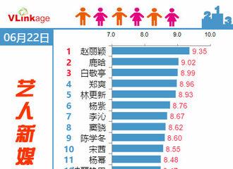 [新闻]170623 22日《楚乔传》相关数据汇总 收视率再创新高!