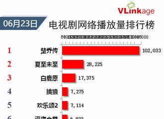 [新闻]170624 红红火火!非播放日《楚乔传》单日播放量破10亿