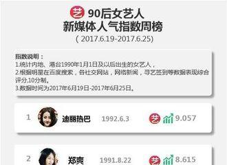 [新闻]170627 恭喜迪丽热巴常驻寻艺网周榜冠军