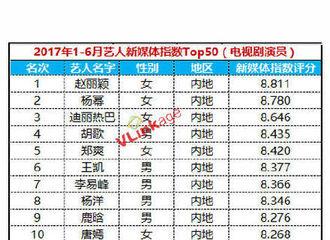 [新闻]170709 艺人新媒体指数半年榜单 王凯拿下总榜第6男艺人第2