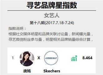 [新闻]170725 寻艺品牌星指数第18期 唐嫣前三占据两席位