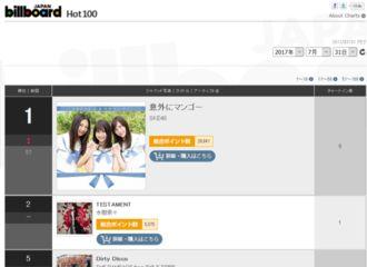 [新闻]170728 TWICE日本Billboard专辑单曲本周排名公开