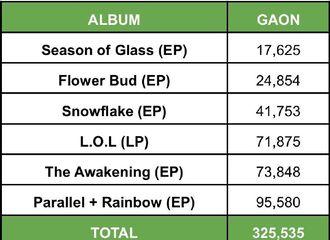 [分享]171015 GFRIEND出道至今Gaon销量汇总 已突破30多万张!