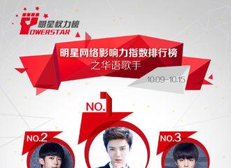 [新闻]171020 恭喜鹿晗获得明星权力榜华语歌手榜周榜TOP1