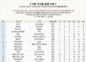 [新闻]171118 韩男团&男solo数字音源排行榜公开 EXO集体+个人多个项目上榜