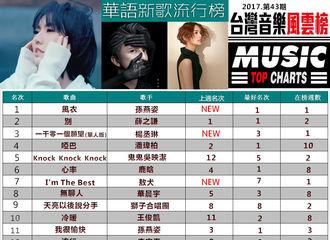 [新闻]171120 43期台湾音乐风云榜公布 《别》榜上第二