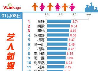[新闻]180109 1月8日艺人新媒体指数Top 20 胡歌人气高涨多的亚军