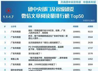 [新闻]180111 团中央部门及省级团委微信文章阅读量TOP50 胡歌相关新闻上榜!