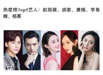 [新闻]180420 近年艺人电视剧原始数据汇总 杨幂登上热度榜TOP5