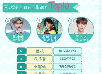[新闻]180420 《偶像练习生》播放量夺冠 蔡徐坤稳居明星榜TOP2