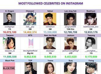 """[分享]180504 金所炫上榜""""韩流艺人Instagram粉丝数Top40""""展超强存在感!"""