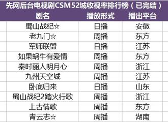 [分享]180621 先网后台及卫视周播电视剧榜单一览 感受演员赵丽颖的霸榜威力