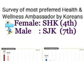 [新闻]180624 韩网就国民健康宣传大使人选进行调查 宋仲基支持率达7位