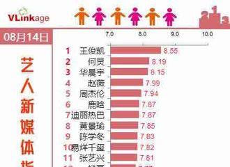 [新闻]180816 王俊凯顶级实力top 连续十一日霸榜榜首