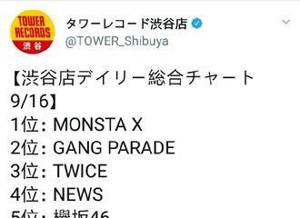[新闻]180917 MonstaX获得TowerRecords涩谷店每日综合销量榜1位