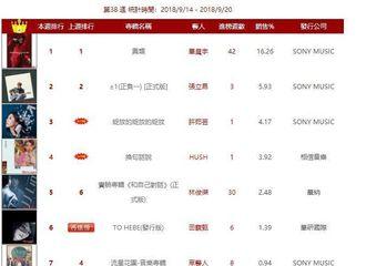 [新闻]180922 华晨宇《异类》某榜单四连冠 以3倍销量拉开亚军