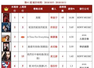 [新闻]181013 华晨宇《异类》重回台湾五大金榜冠军 果然是最能打的宝宝!