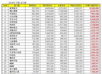 [新闻]181013 10月女团品牌评价排名出炉 T-ara排名第18位!