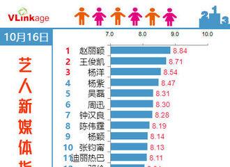 [分享]181017 16日寻艺指数显示 小凯荣获第二名