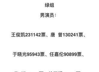 [新闻]181017 好演员推选表彰活动投票结果公告,王俊凯获得绿组第一名