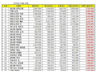 [星闻]姜丹尼尔-胜利-朴智旻包揽10月男团个人品牌评价TOP100前三