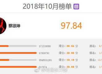 [新闻]181101 明星势力榜内地月榜发布 恭喜蔡徐坤拿下十月总冠军!