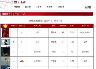 [新闻]181110 华晨宇《异类》再登某榜单冠军 连续三年在榜霸榜超级能打