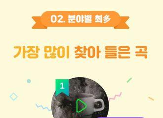"""[新闻]181115 """"宇宙宝""""如此能打!拿下Melon年度最多搜索歌曲榜一位!"""