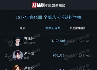 [新闻]181119 中国文娱金数据发布榜单 18日活跃粉丝总榜居老师排名第二