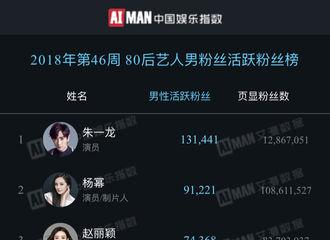 [新闻]181119 中国文娱金数据发布榜单 居老师喜提80后艺人男性活跃粉丝榜单冠军