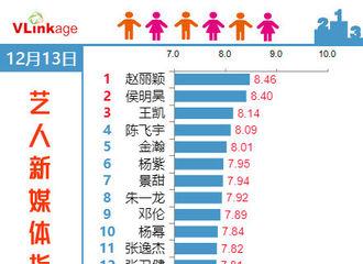 [新闻]181214 12月13日艺人新媒体指数Top20公开 赵丽颖连续30天登顶