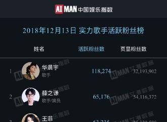 [新闻]181214 12月13日实力歌手活跃粉丝榜公开 薛之谦近7万活粉位列第2