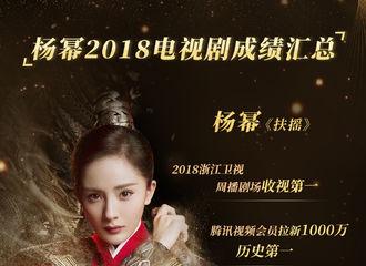 [新闻]181214 杨幂2018电视剧成绩汇总 成绩斐然惊喜连连