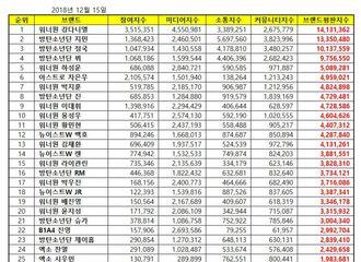[新闻]181215 10月男团个人品牌评价TOP100!BTOB全部上榜李昌燮最高28位