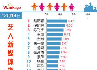 [分享]181215 12月14日艺人新媒体指数Top20公开 赵丽颖热度依旧强势霸榜