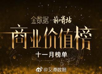 [新闻]181217 11月艺人商业价值指数榜出炉 赵丽颖斩获冠军