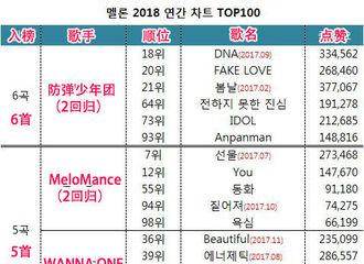 [分享]190115 2018年Melon音源年榜公布!防弹6首歌在榜,成为入榜歌曲数最多的歌手!