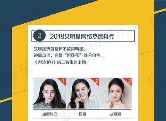 [新闻]190118 2018腾讯娱乐白皮书公布 杨幂人气稳定各榜单成绩不俗