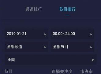 [新闻]190122 《知否》收视率首破1.8 赵丽颖V榜指数破9