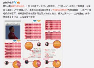 [新闻]190218 鹿晗《上海堡垒》先导预告片广受好评 期待暑期上映!