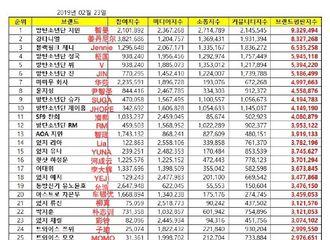 [分享]190223 2月爱豆个人品牌评价名次出炉 BTOB李旼赫进TOP100榜!