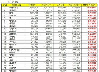 [新闻]190224 2月百大偶像组合品牌评价榜单公开 INFINITE占据第43位