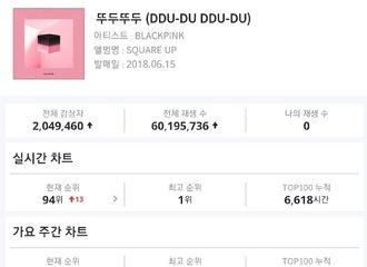 [新闻]190319 果然是韩女团NO.1!《DDU-DU DDU-DU》Genie平台超6000万流媒!
