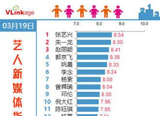 [新闻]190320 艺兴再次登顶艺人新媒体指数电视剧演员榜单第一位!