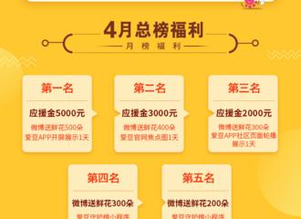 [活动]190413 爱豆守护榜四月大作战:微博鲜花应援金助力爱豆,阶段奖励让应援更有意义