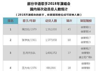 [新闻]190411 薛老师大写的霸气 2018年9场演唱会动员33万人次观众